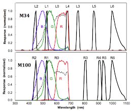 Photo: MSL Mastcam spectral response. source: http://www.lpi.usra.edu/meetings/lpsc2012/pdf/2541.pdf
