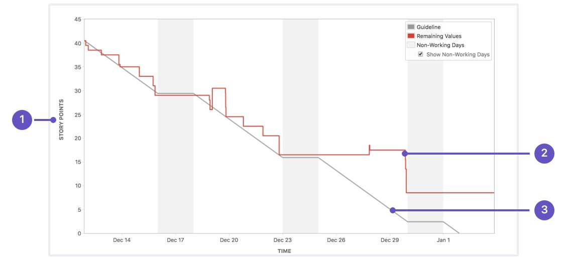 Jira Sprint Burndown Chart