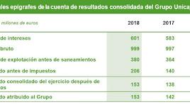 Principales magnitudes del balance anual de Unicaja Banco