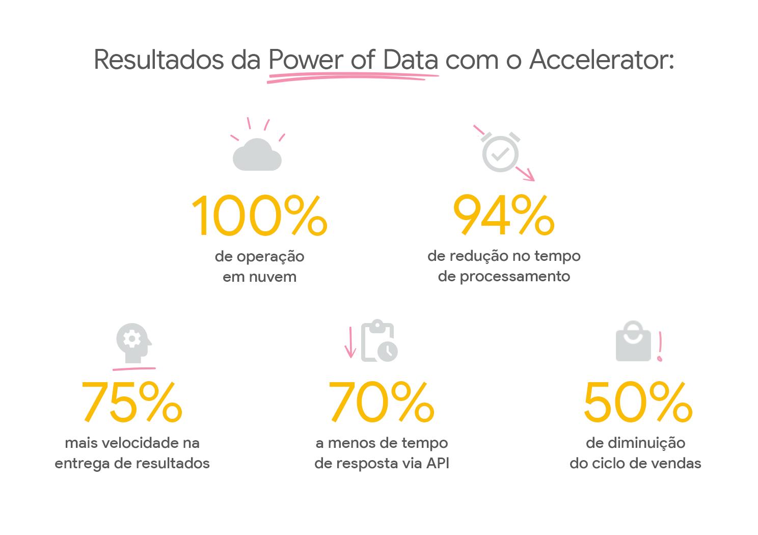 Infográfico com os resultados da participação da Power of Dara no Google for Startups Accelerator.