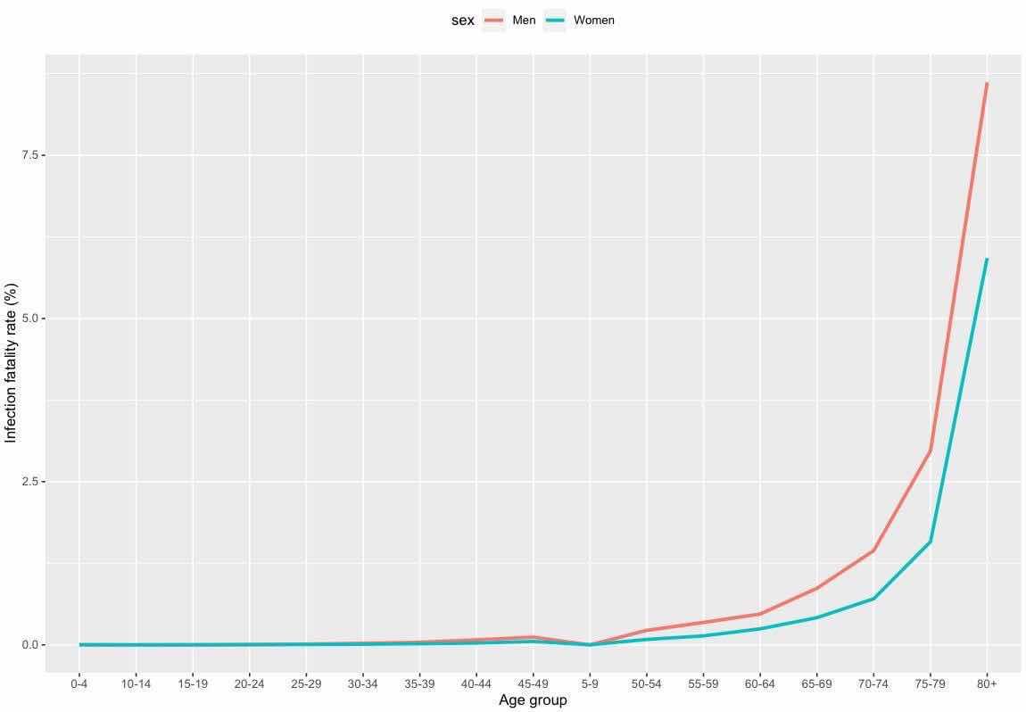 Tỉ lệ tử vong có liên quan đến virus Vũ Hán theo độ tuổi và giới tính. Dữ liệu tổng hợp từ 45 quốc gia. Tỉ lệ này được tính bằng cách lấy số ca tử vong chia cho tổng  số ca nhiễm. Dưới tuổi 50, tỉ lệ tử vong gần 0, nhưng tăng nhanh sau 70 tuổi.   Nguồn: https://www.medrxiv.org/content/10.1101/2020.08.24.20180851v1.full.pdf Age-specific mortality and immunity patterns of SARS-CoV-2 infection in 45 countries