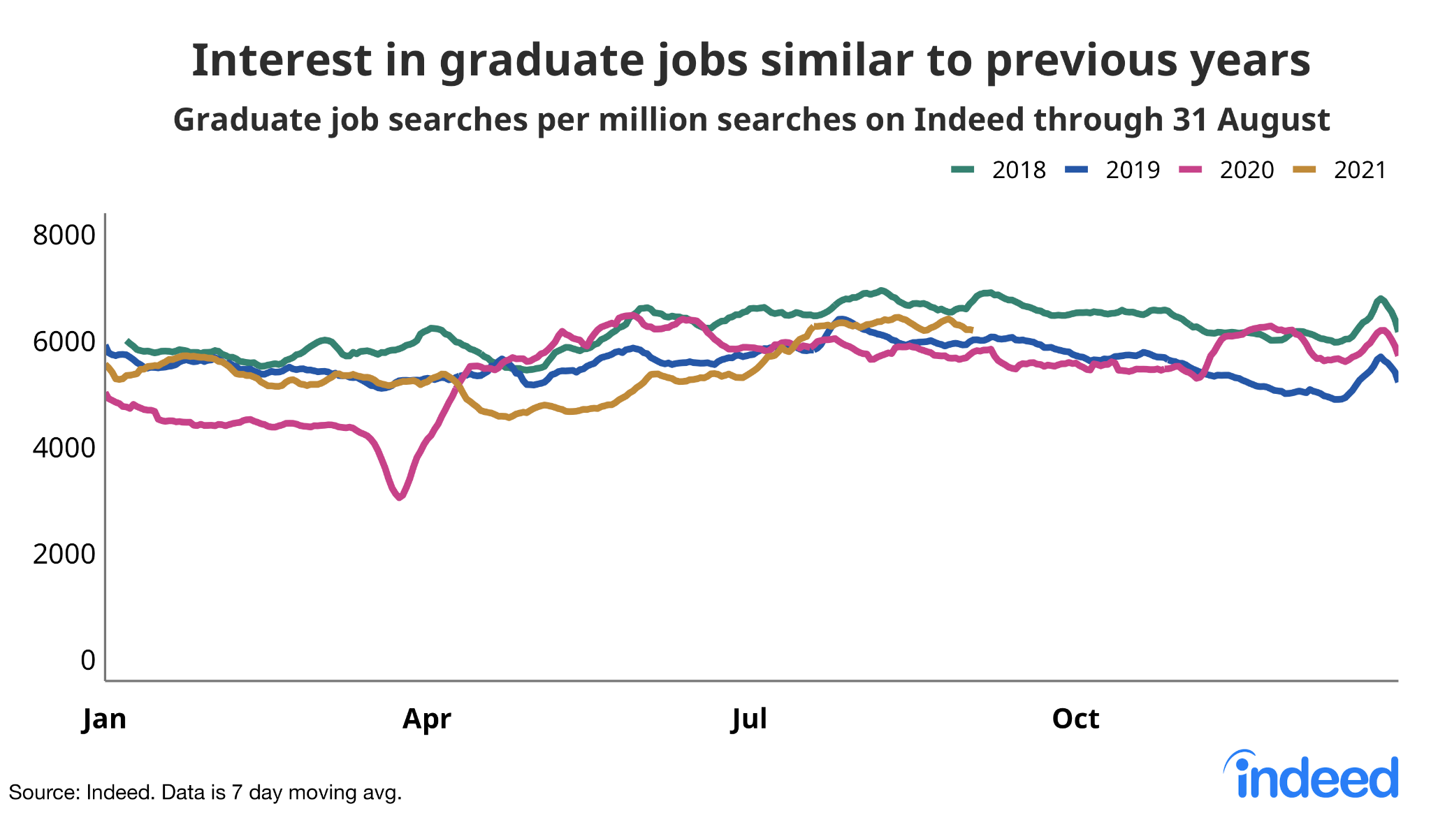 """Chart titled """"Interest in graduate jobs similar to previous years."""""""