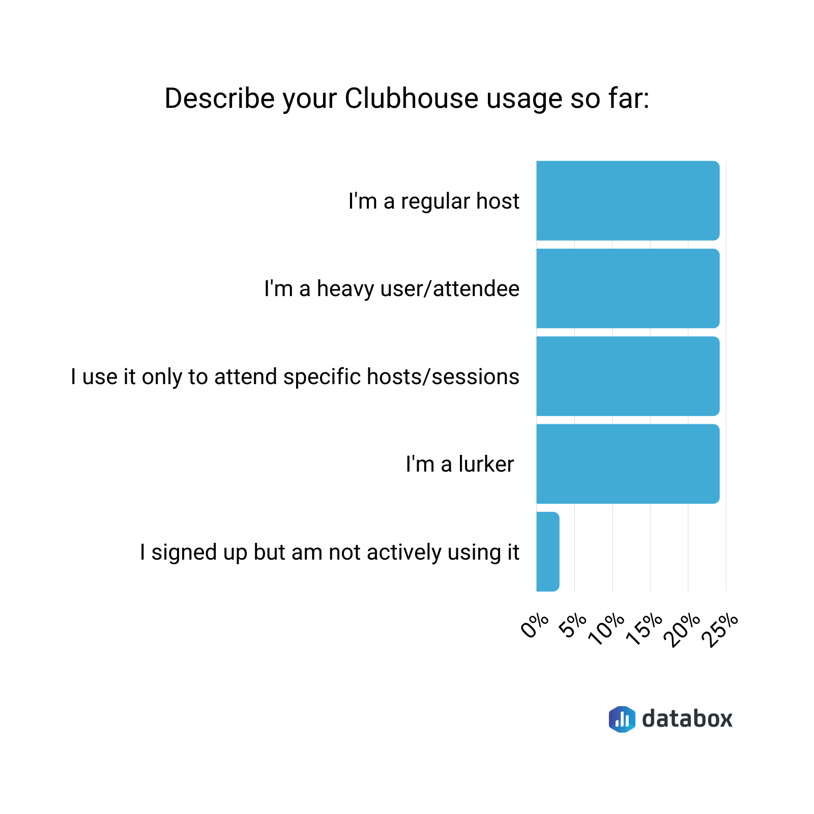 clubhouse usage data chart