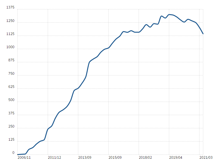 magento popularity in top 100,000 websites