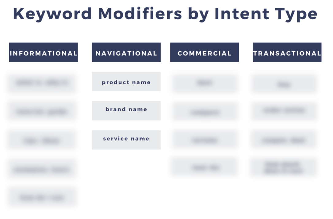 Keyword modifiers by intent type showing a sample of navigational intent.