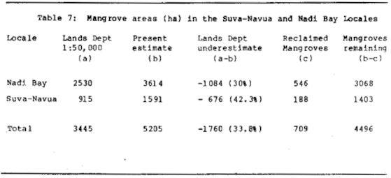 Table 7: Mangrove areas (ha) in the Suva-Navua and Nadi Bay Locales