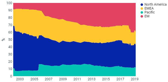 Poids économique des pays émergents