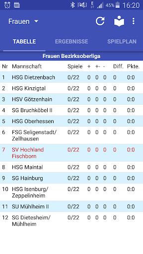 SV Hochland Fischborn Handball