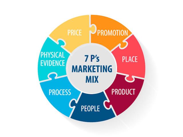 Mô hình 4Ps mới trong marketing strategies