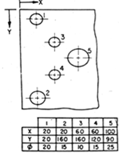 Group Dimensioning Separately from the Drawing