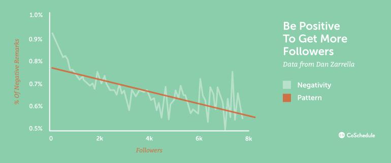 positive vs negative content for increasing social media followers