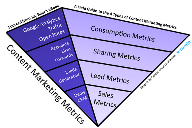An inverse pyramid of 4 types of content marketing metrics to track.