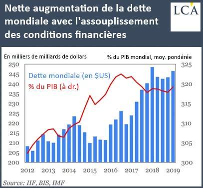 Graphique nette augmentation de la dette mondiale