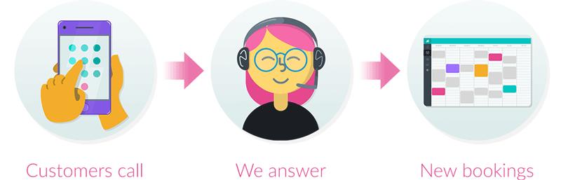 Live Booking flowchart