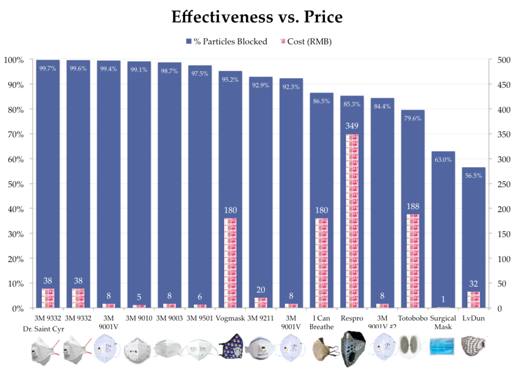 Air pollution mask effectiveness versus price data review