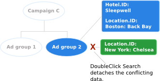 DoubleClick Search detaches the conflicting data.
