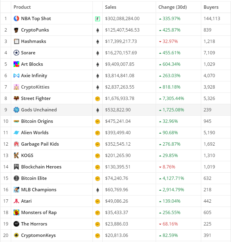 top 20 NFT in the past 30 days