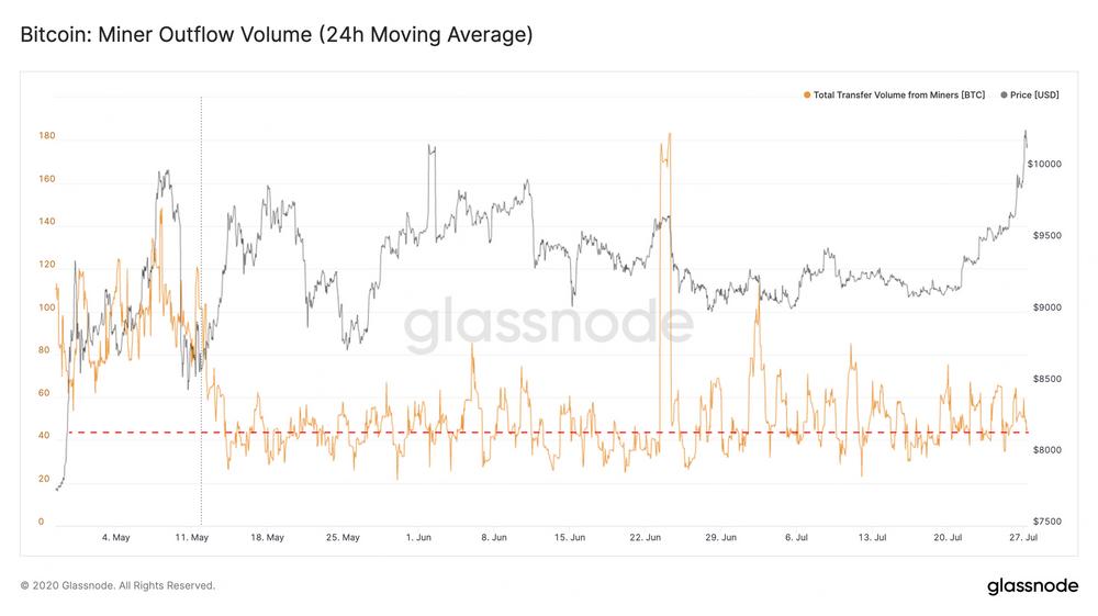 gráfico outflow de bitcoin dos mineradores
