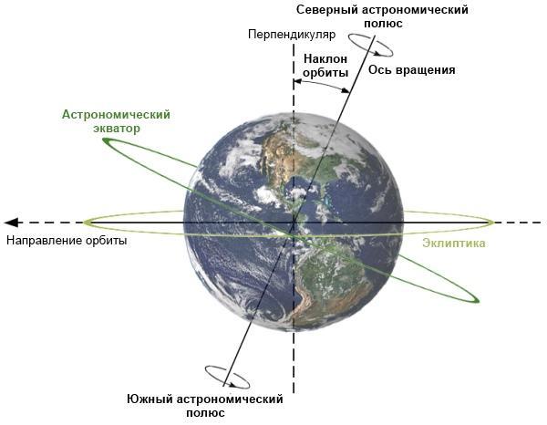 Графическое изображение наклона Земли