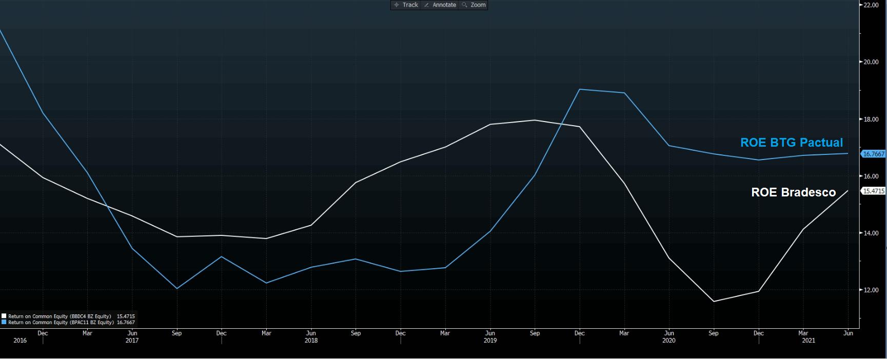 Gráfico apresenta histórico de rentabilidade BTG Pactual (azul) e Bradesco (branco).