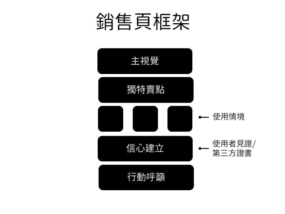 銷售頁框架