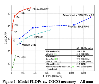 Model FLOPs vs COCO accuracy.