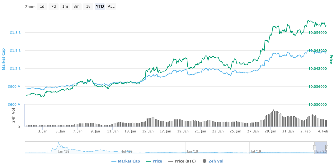 Graph showing YTD price chart for Cardano (ADA)