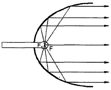 Ellipsoidal Reflector