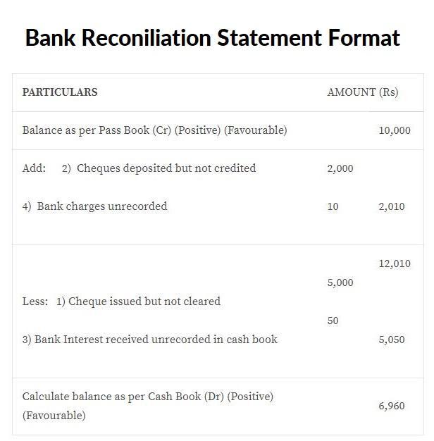 BRS Bank Reconciliation Statement Format