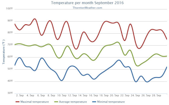 Thornton, Colorado's September 2016 temperature summary. (ThorntonWeather.com)