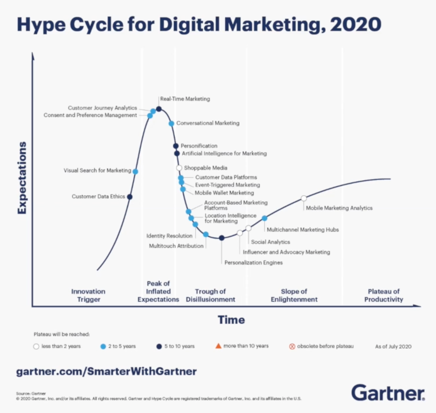 hype cycle for digital marketing