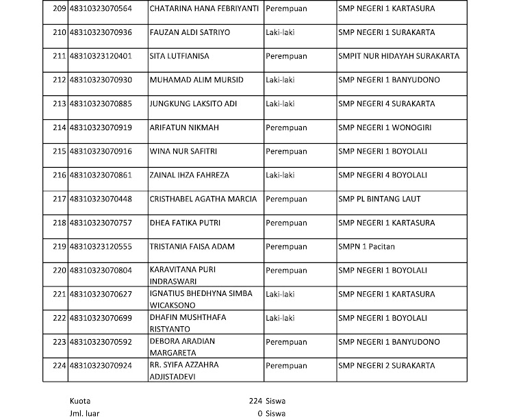 Laporan Hasil Akhir SIAP PPDB Prov. Jawa Tengah