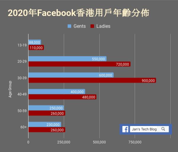 香港Facebook用戶年齡分佈