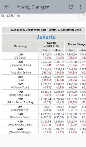 Kurs Maybank Hari Ini : maybank, Ringgit, Rupiah, Maybank