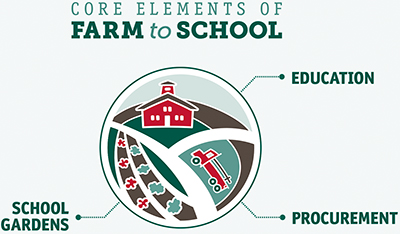 Core Elements of Farm to School