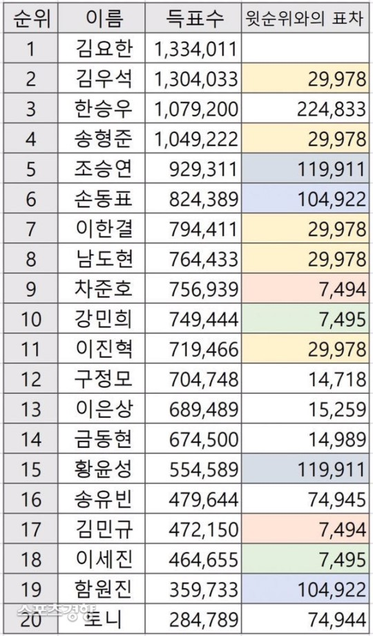 mnet produce x 101 rigged votes 1