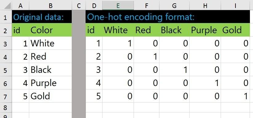 one hot encoding