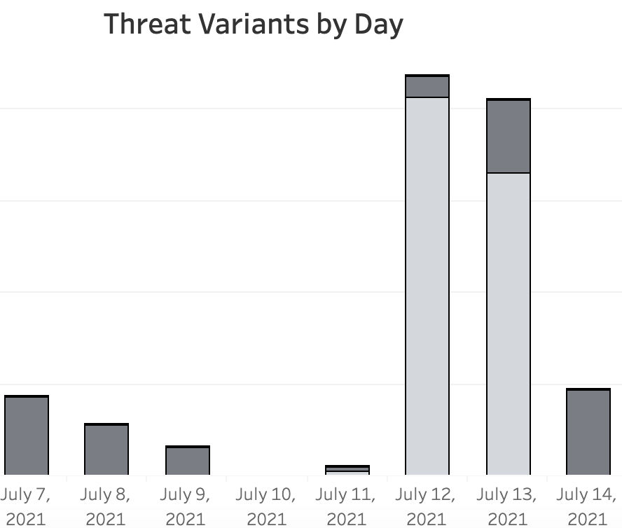 Threat Variants By Day