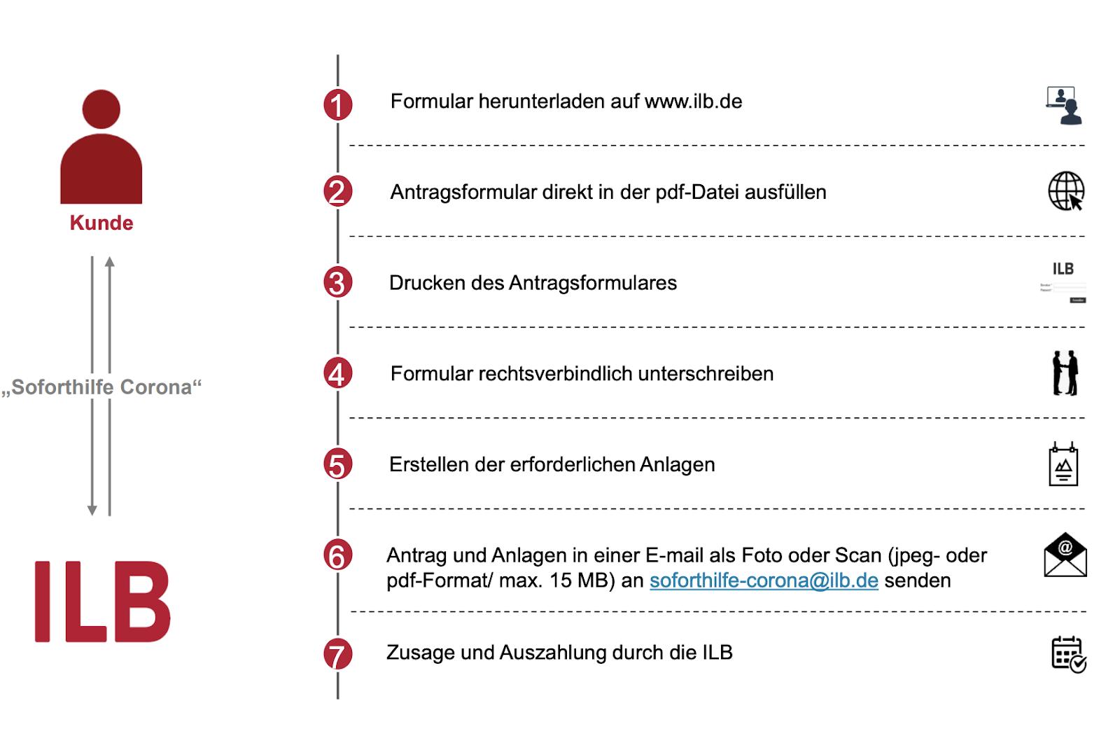 Antragstellung Soforthilfe Corona Brandenburg, Quelle: Merkblatt ILB