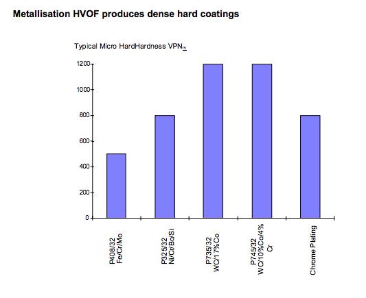 HVOF Alternatives to Hard Chrome Plating | Applications