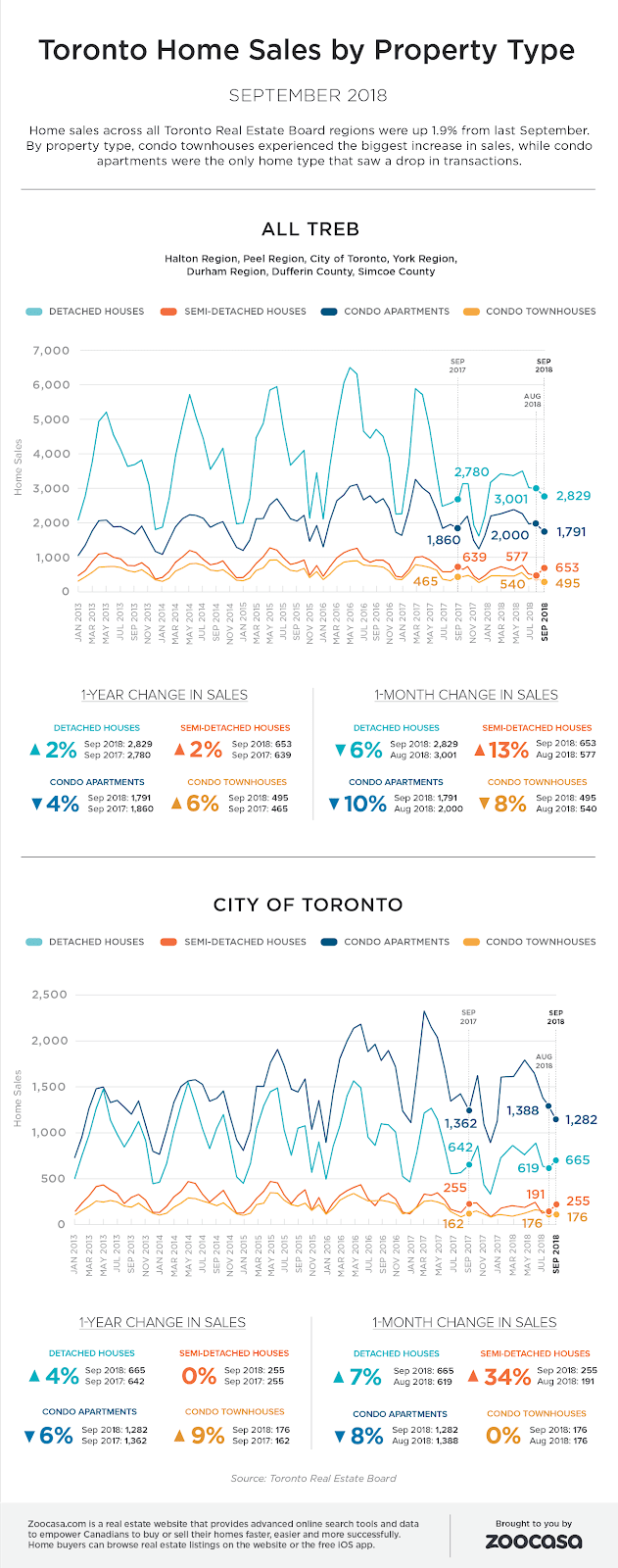 toronto-home-sales-sep-2018-treb-zoocasa