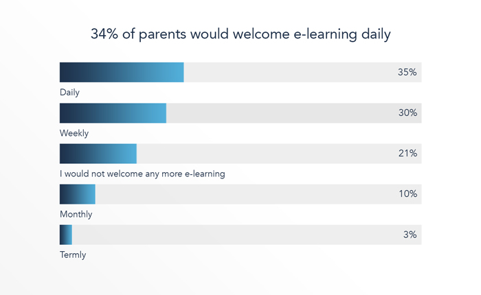 34% of parents would welcome e-learning daily