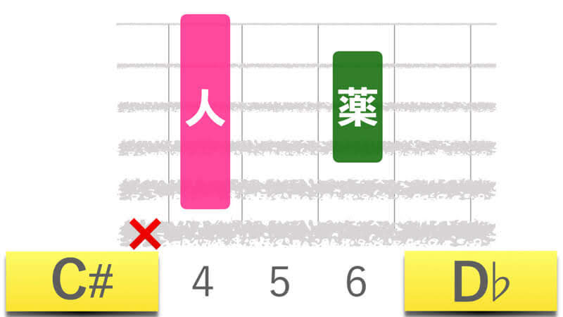 ギターコードC#シーシャープ|D♭ディーフラットメジャーの押さえかたダイアグラム表