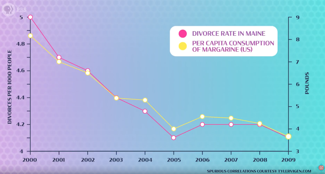 Correlation between divorce rates and margarine consumption.