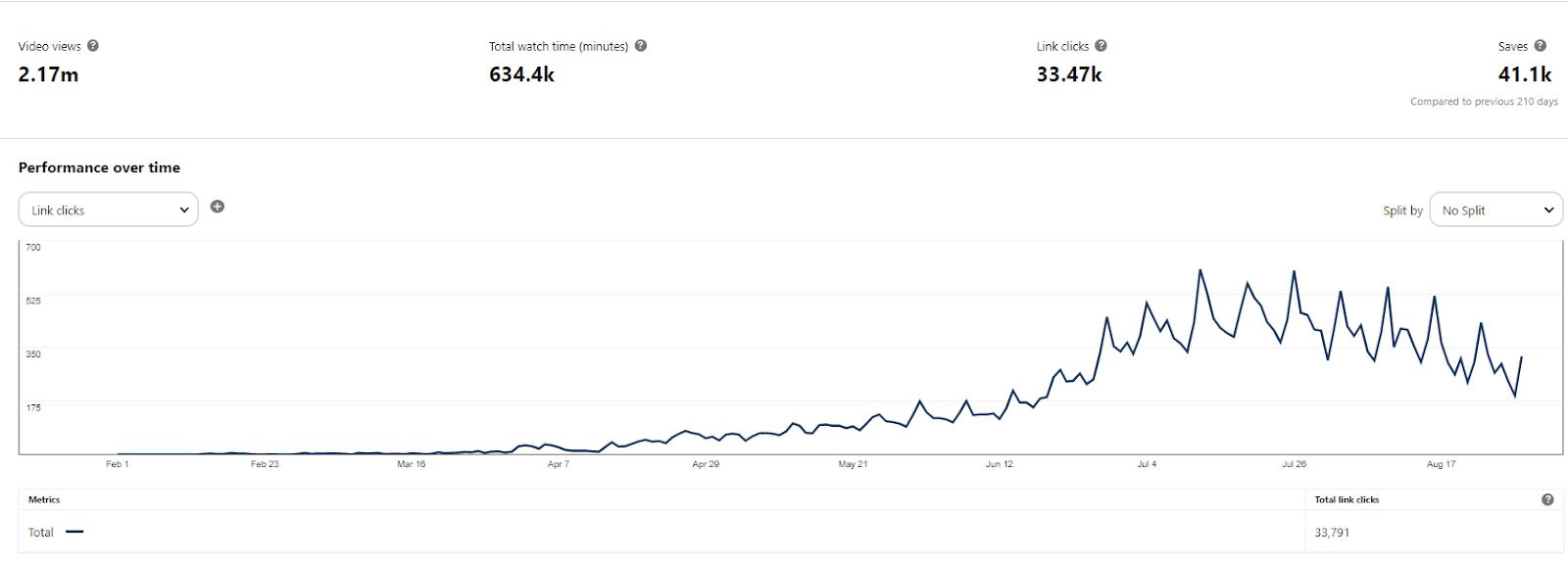 How do I get massive Pinterest traffic?