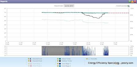 Photo: Light Blue shows dave's house bumping second stage after 5 minutes, and lots of cycles.