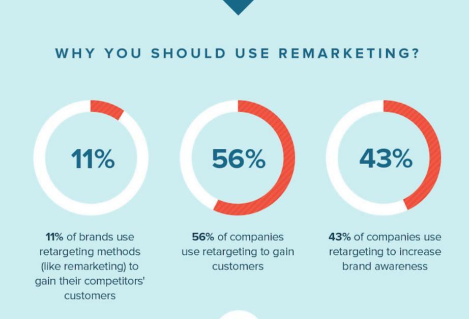 Re-marketing Benefits