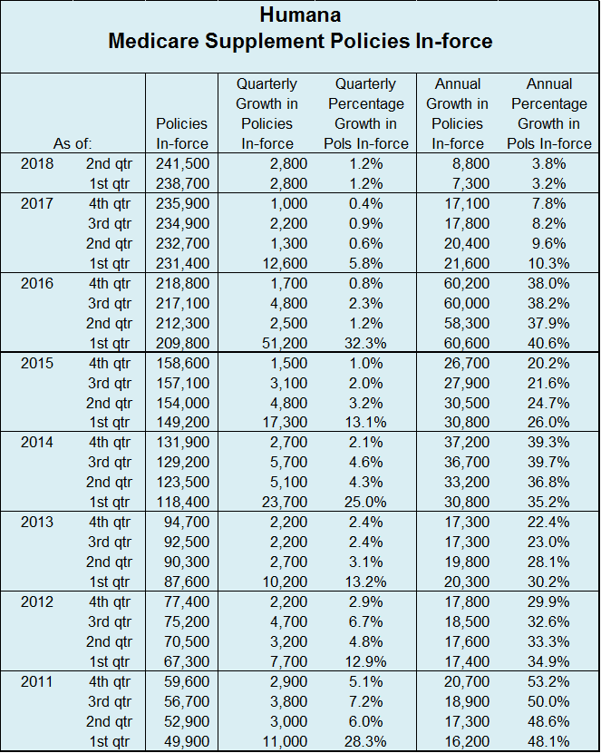 Humana Q2 2018 Table