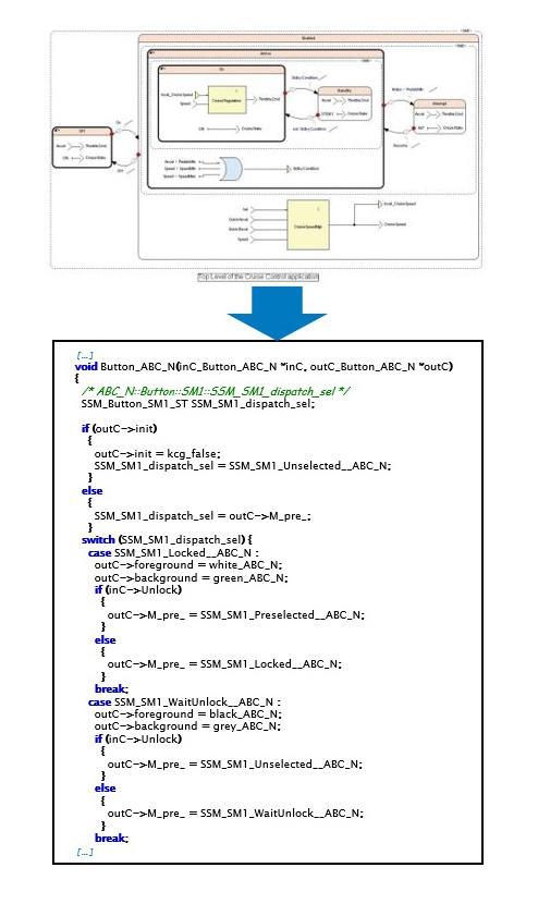 Автоматический генератор кода SCADE позволяет автоматически создавать код, соответствующий ряду действующих стандартов для заданной отрасли, что существенно сокращает время и стоимость разработки встроенных приложений.