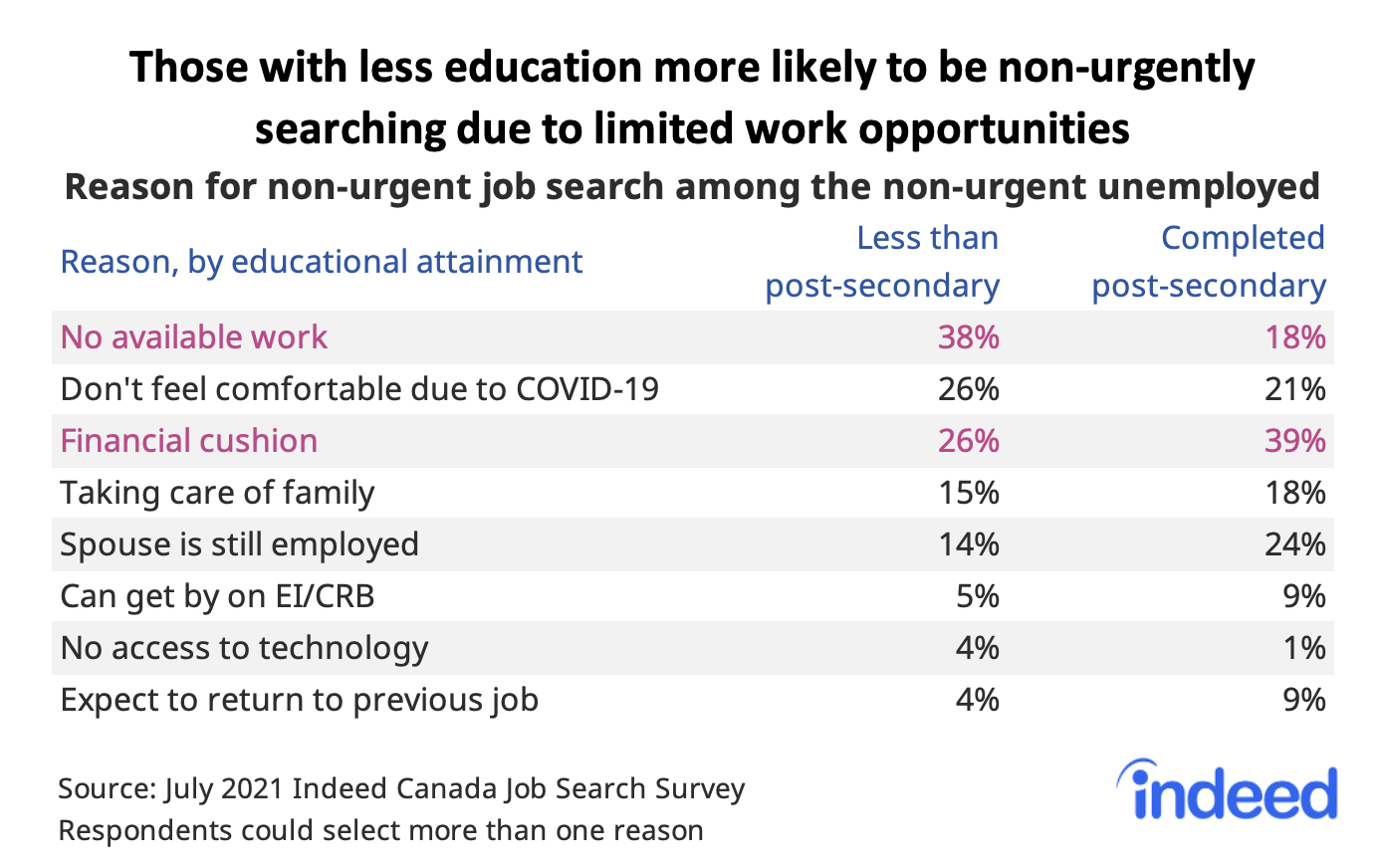 """Table titled """"Those with less education more likely to be non-urgently searching to due to limited opportunities."""""""